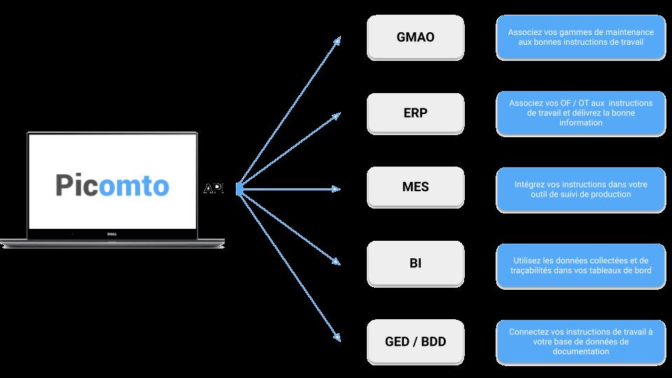 img-explication-integration